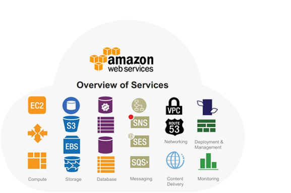 Amazon Web Services | AWS | Amazon AWS |Everdata Amazon cloud